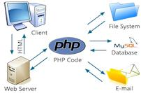 how php works